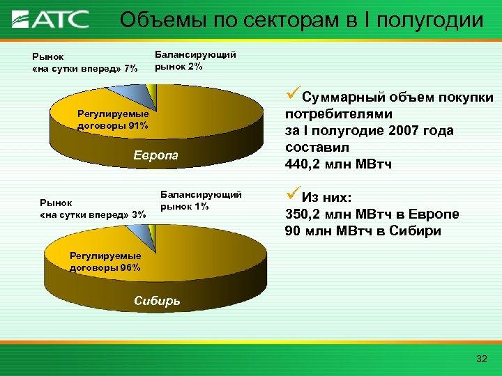 Объемы по секторам в I полугодии Рынок «на сутки вперед» 7% Балансирующий рынок 2%