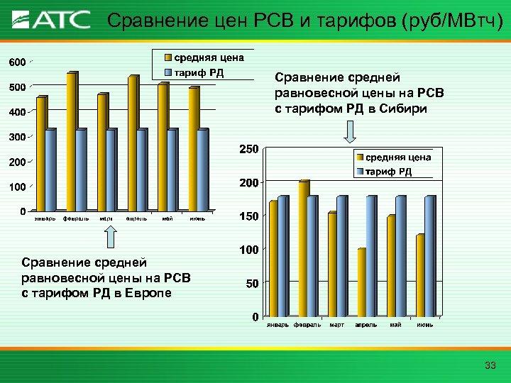 Сравнение цен РСВ и тарифов (руб/МВтч) Сравнение средней равновесной цены на РСВ с тарифом