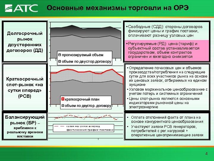 Основные механизмы торговли на ОРЭ Долгосрочный рынок двусторонних договоров (ДД) Краткосрочный спот-рынок «на сутки