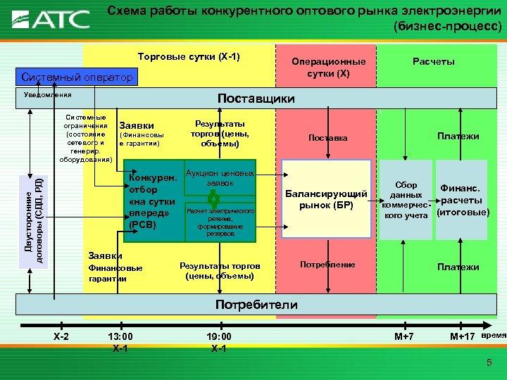 Схема работы конкурентного оптового рынка электроэнергии (бизнес-процесс) Торговые сутки (Х-1) Системный оператор Уведомления Расчеты