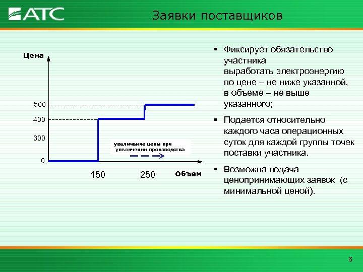 Заявки поставщиков § Фиксирует обязательство участника выработать электроэнергию по цене – не ниже указанной,