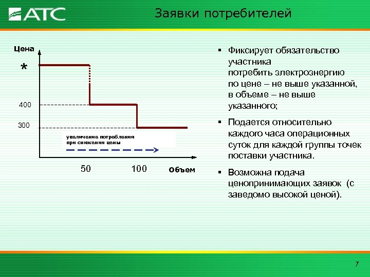 Заявки потребителей Цена § Фиксирует обязательство участника потребить электроэнергию по цене – не выше