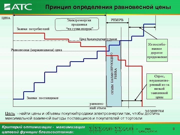 """Принцип определения равновесной цены ЦЕНА Заявки потребителей Электроэнергия проданная """"на сутки вперед"""" РЕЗЕРВ Цена"""