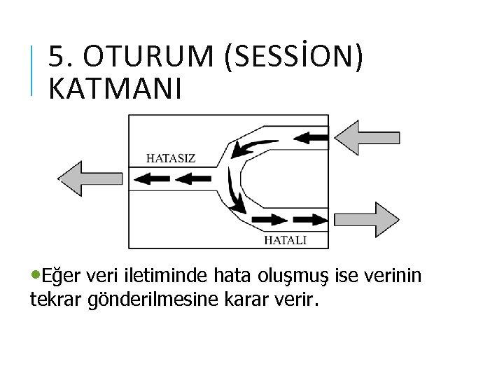 5. OTURUM (SESSİON) KATMANI • Eğer veri iletiminde hata oluşmuş ise verinin tekrar gönderilmesine