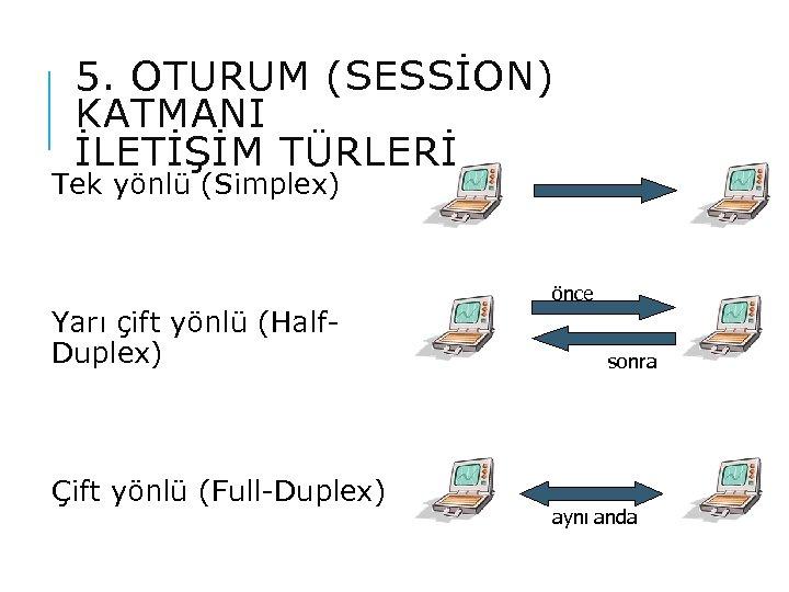 5. OTURUM (SESSİON) KATMANI İLETİŞİM TÜRLERİ Tek yönlü (Simplex) Yarı çift yönlü (Half. Duplex)