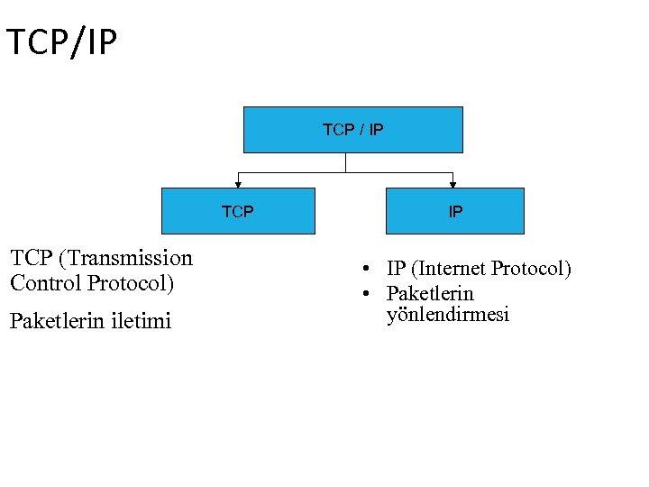 TCP/IP TCP / IP TCP (Transmission Control Protocol) Paketlerin iletimi IP • IP (Internet
