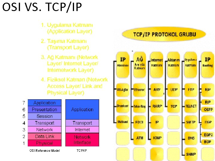 OSI VS. TCP/IP 1. Uygulama Katmanı (Application Layer) 2. Taşıma Katmanı (Transport Layer) 3.