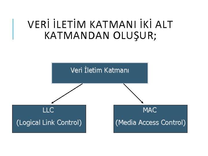 VERİ İLETİM KATMANI İKİ ALT KATMANDAN OLUŞUR; Veri İletim Katmanı LLC MAC (Logical Link