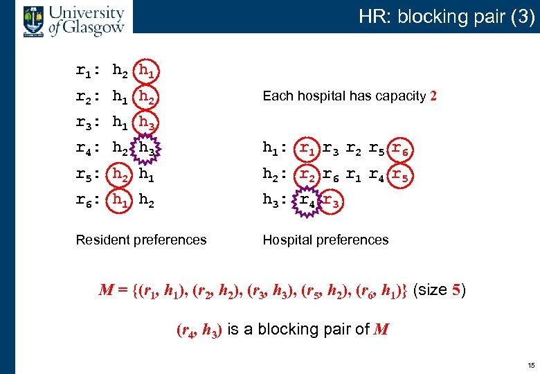 HR: blocking pair (3) r 1: h 2 h 1 r 2: h 1