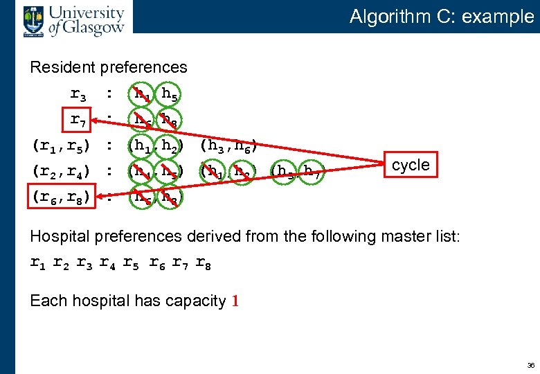 Algorithm C: example Resident preferences r 3 : h 1 h 5 r 7