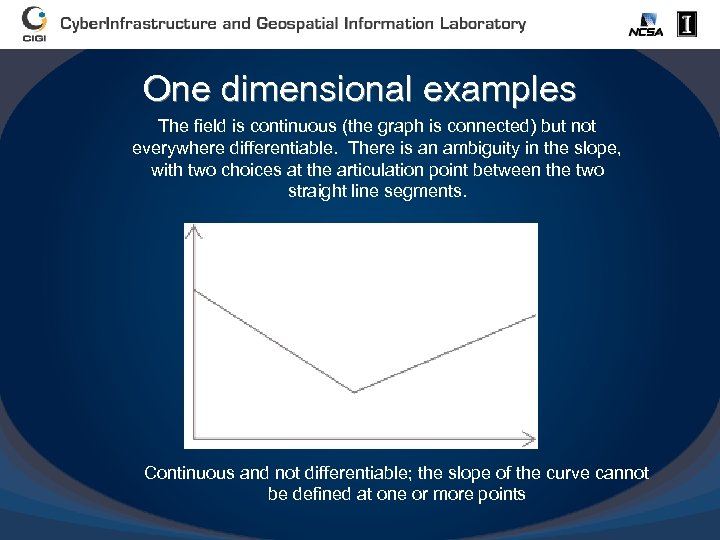 One dimensional examples The field is continuous (the graph is connected) but not everywhere