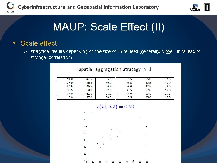 MAUP: Scale Effect (II) • Scale effect o Analytical results depending on the size