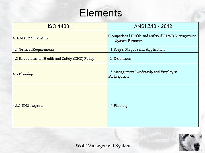 Elements ISO 14001 ANSI Z 10 - 2012 4. EMS Requirements Occupational Health and