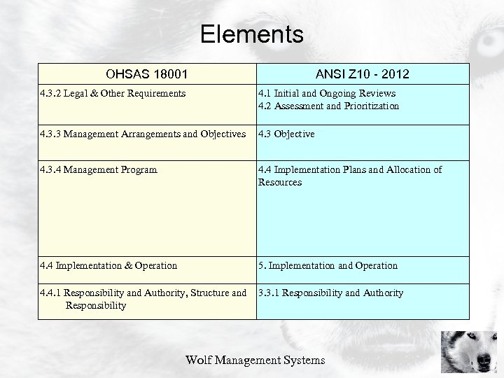 Elements OHSAS 18001 4. 3. 2 Legal & Other Requirements ANSI Z 10 -