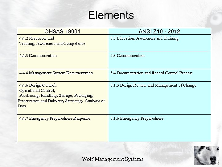 Elements OHSAS 18001 ANSI Z 10 - 2012 4. 4. 2 Resources and Training,