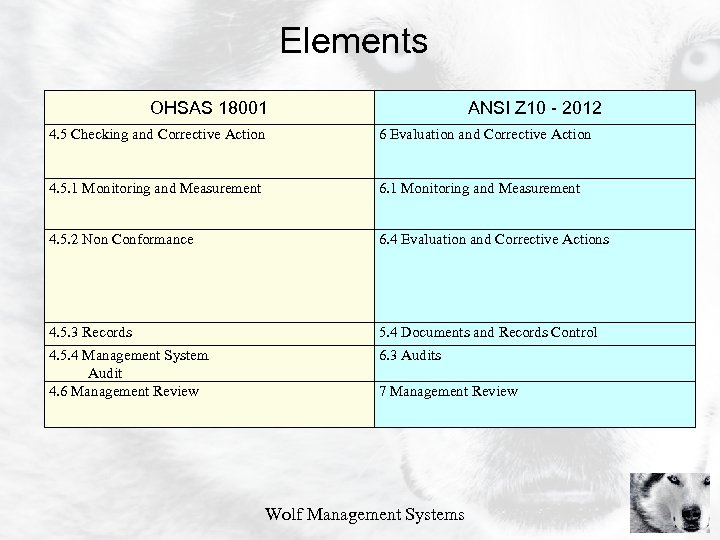 Elements OHSAS 18001 ANSI Z 10 - 2012 4. 5 Checking and Corrective Action