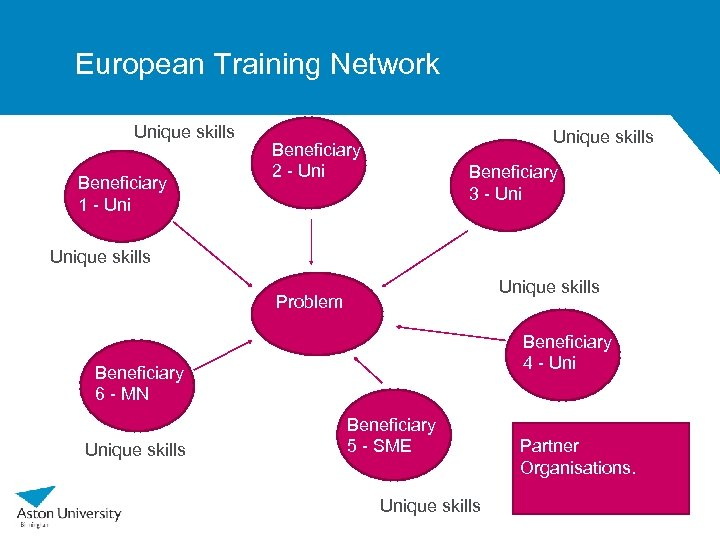 European Training Network Unique skills Beneficiary 1 - Unique skills Beneficiary 2 - Uni