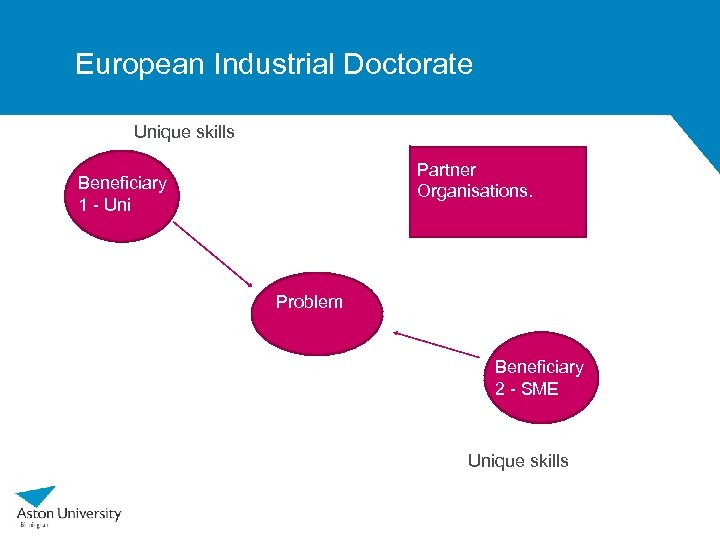 European Industrial Doctorate Unique skills Partner Organisations. Beneficiary 1 - Uni Problem Beneficiary 2