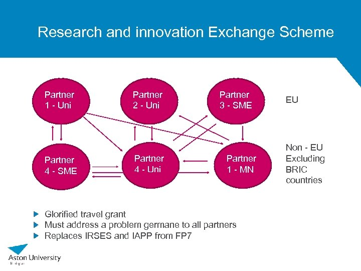 Research and innovation Exchange Scheme Partner 1 - Uni Partner 4 - SME Partner
