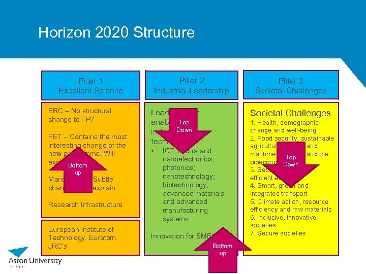 Horizon 2020 Structure Pillar 2 Industrial Leadership Pillar 1 Excellent Science ERC – No