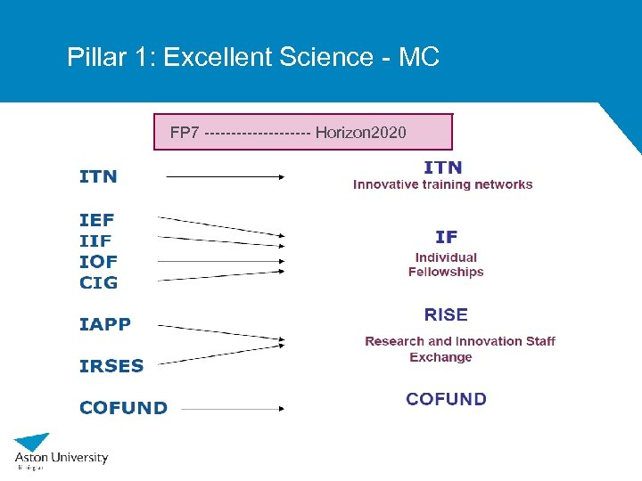 Pillar 1: Excellent Science - MC FP 7 ---------- Horizon 2020