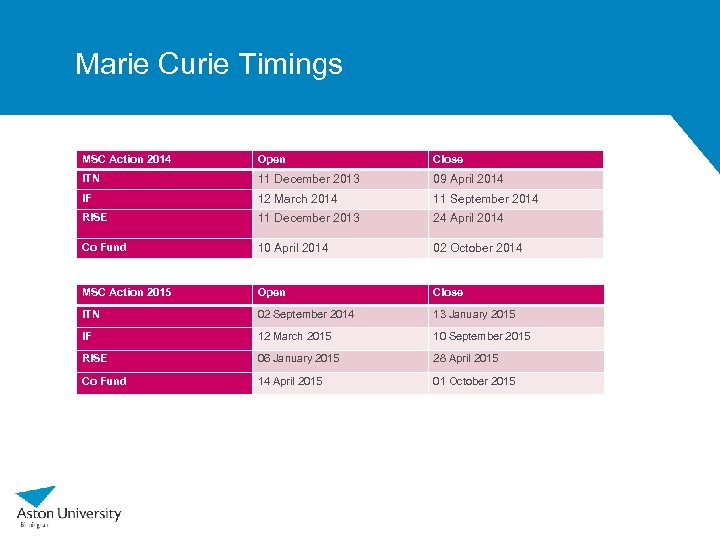 Marie Curie Timings MSC Action 2014 Open Close ITN 11 December 2013 09 April