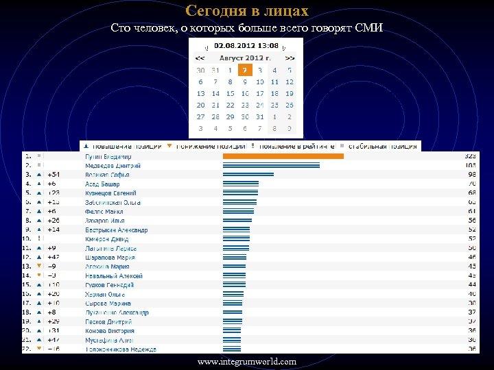 Сегодня в лицах Сто человек, о которых больше всего говорят СМИ www. integrumworld. com
