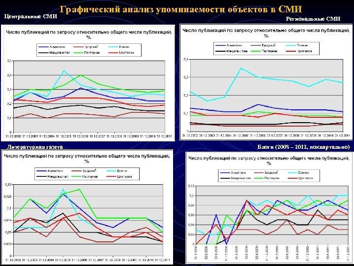 Центральные СМИ Графический анализ упоминаемости объектов в СМИ Литературная газета Региональные СМИ Блоги (2008