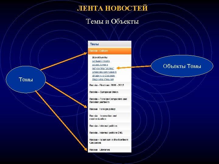 ЛЕНТА НОВОСТЕЙ Темы и Объекты Темы