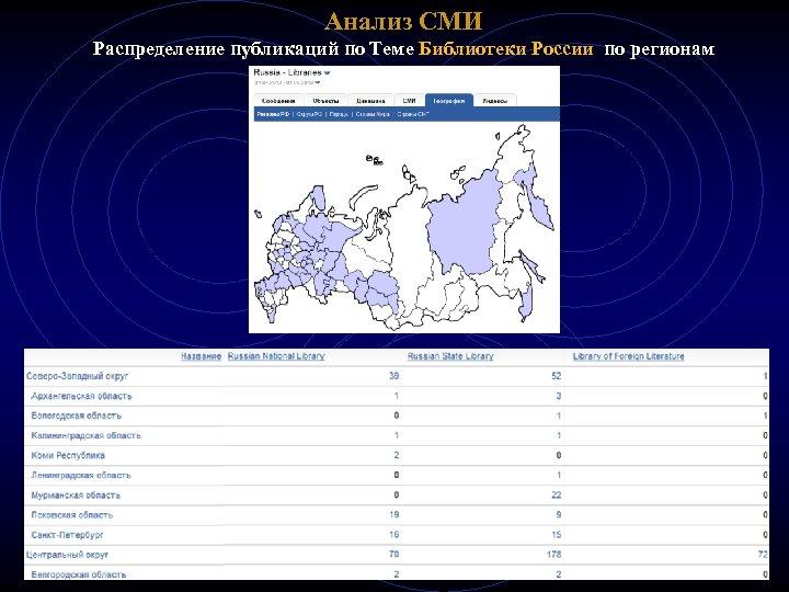 Анализ СМИ Распределение публикаций по Теме Библиотеки России по регионам