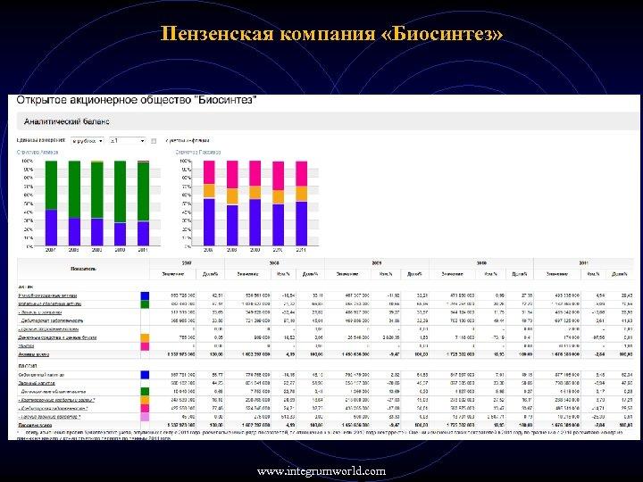 Пензенская компания «Биосинтез» www. integrumworld. com