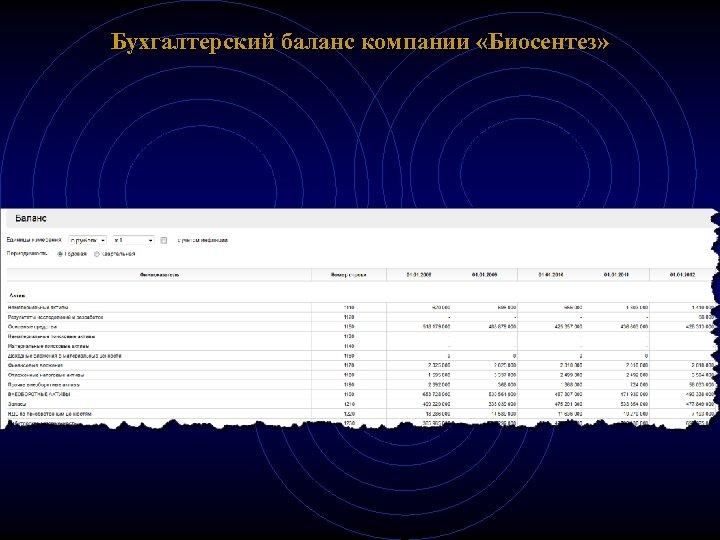 Бухгалтерский баланс компании «Биосентез»