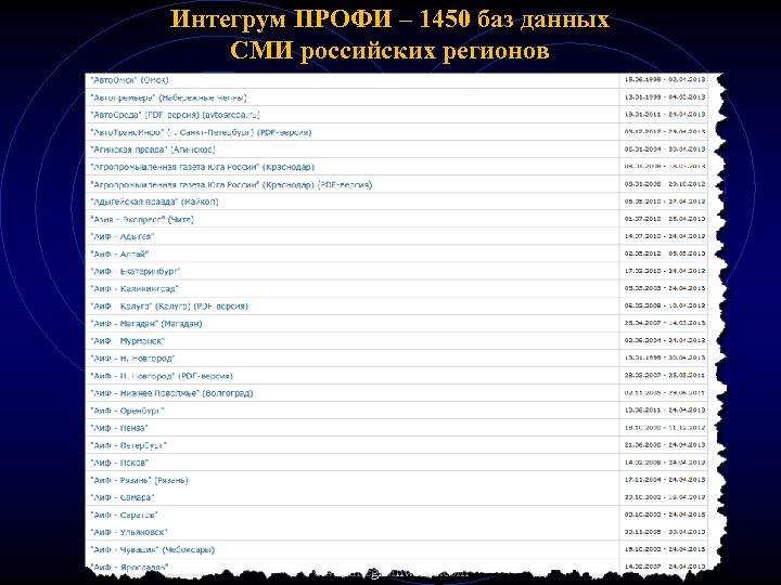 Интегрум ПРОФИ – 1450 баз данных СМИ российских регионов www. integrumworld. com