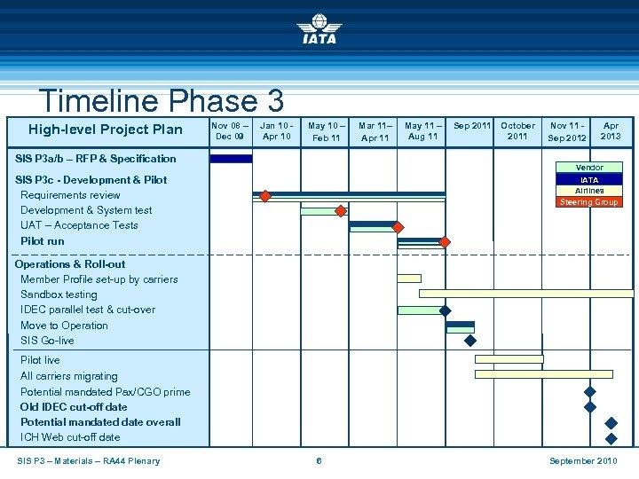 Timeline Phase 3 High-level Project Plan Nov 08 – Dec 09 Jan 10 Apr
