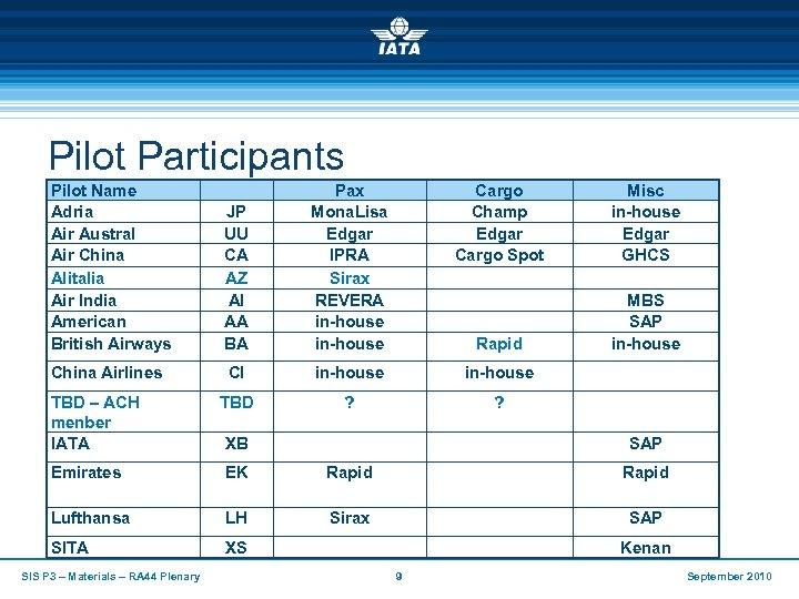 Pilot Participants Pilot Name Adria Air Austral Air China Alitalia Air India American British