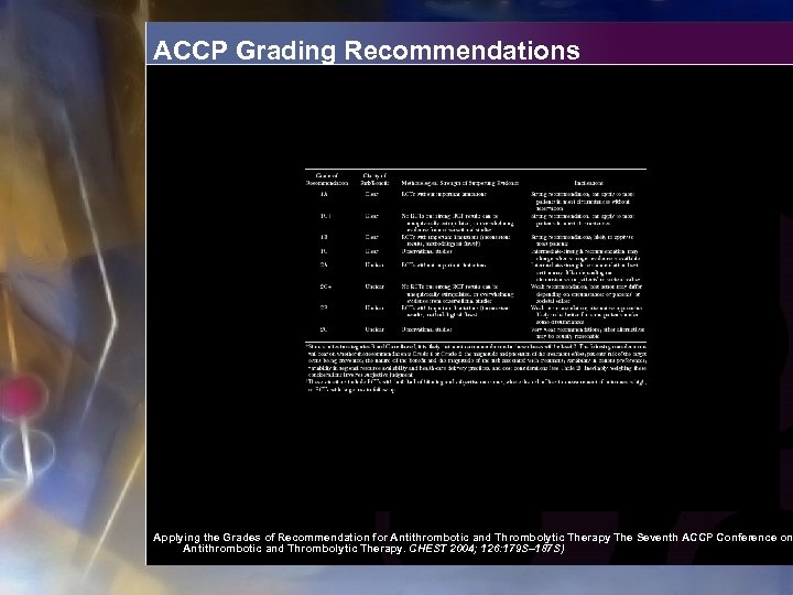 ACCP Grading Recommendations Applying the Grades of Recommendation for Antithrombotic and Thrombolytic Therapy The