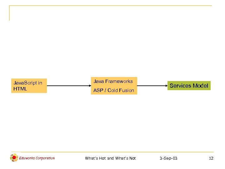 Java. Script in HTML Eduworks Corporation Java Frameworks ASP / Cold Fusion What's Hot
