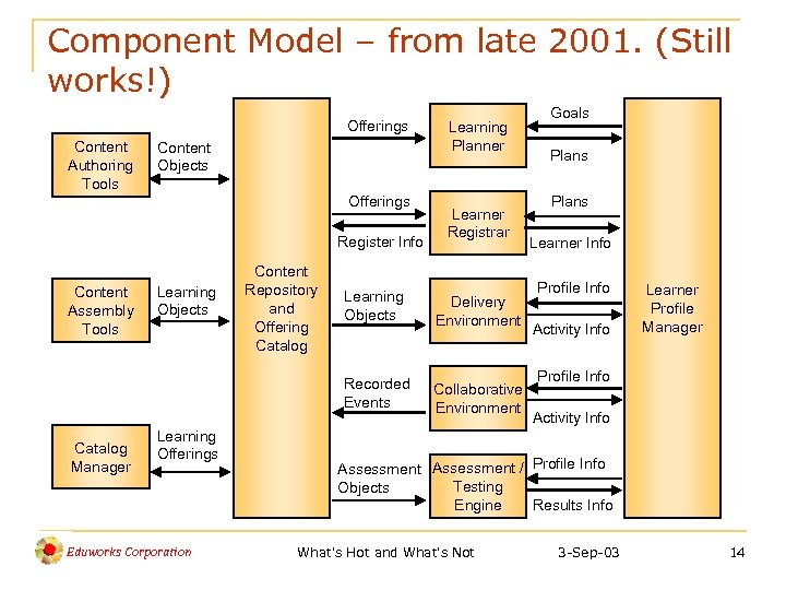 Component Model – from late 2001. (Still works!) Offerings Content Authoring Tools Content Objects