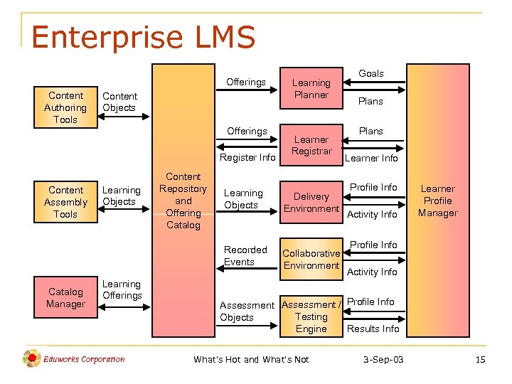 Enterprise LMS Offerings Content Authoring Tools Content Objects Offerings Register Info Content Assembly Tools