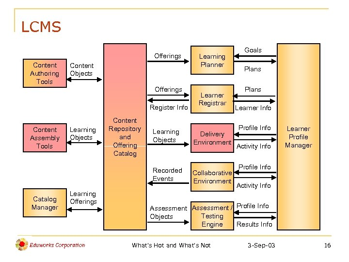 LCMS Offerings Content Authoring Tools Content Objects Offerings Register Info Content Assembly Tools Learning