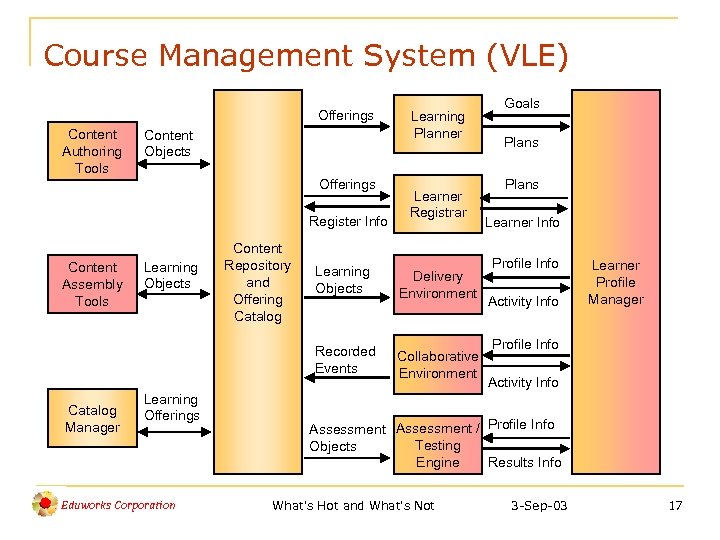 Course Management System (VLE) Offerings Content Authoring Tools Content Objects Offerings Register Info Content