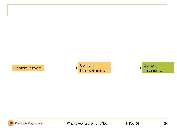 Content Players Eduworks Corporation Content Interoperability What's Hot and What's Not Content Reusability 3
