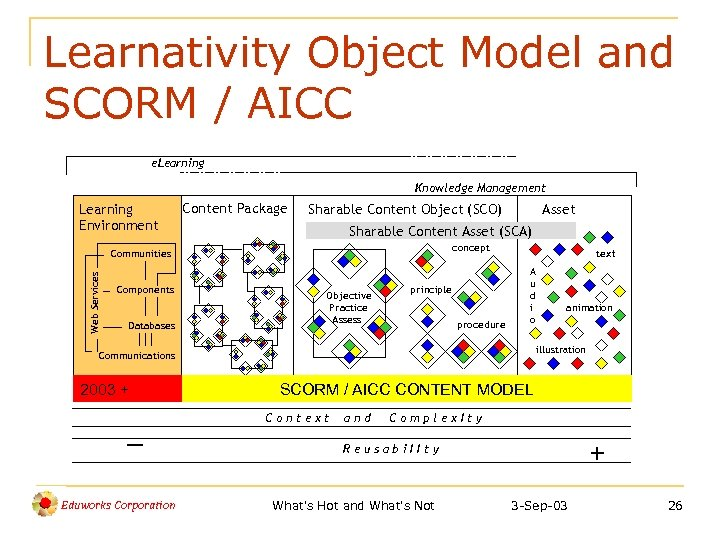 Learnativity Object Model and SCORM / AICC e. Learning Knowledge Management Learning Environment Content