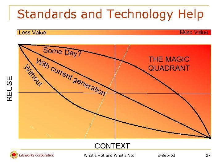 Standards and Technology Help More Value Less Value Some Day? Wi th c ith