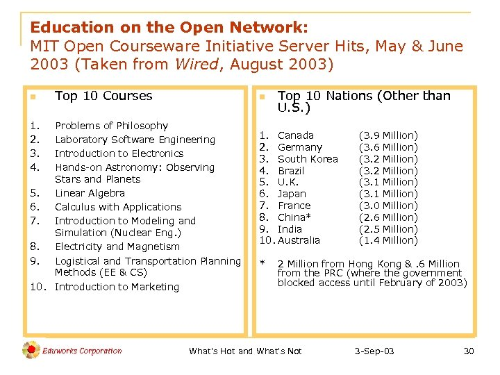 Education on the Open Network: MIT Open Courseware Initiative Server Hits, May & June