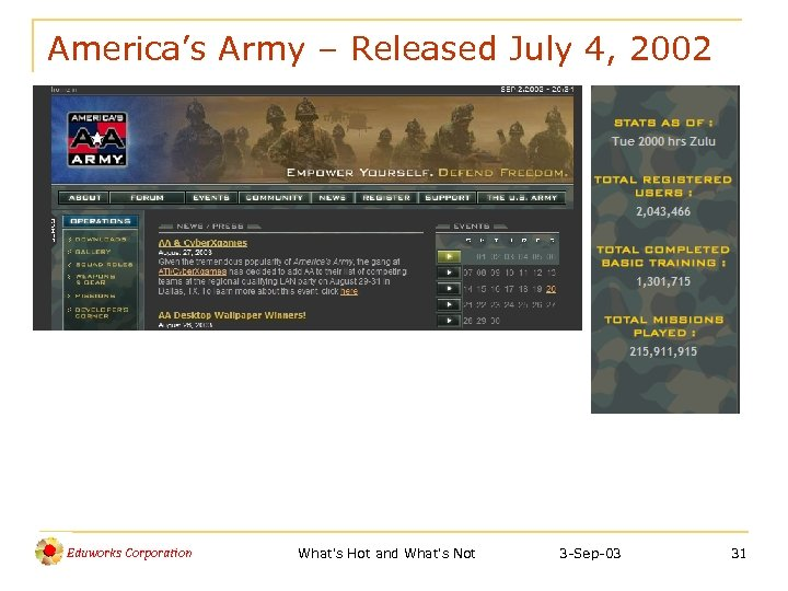 America's Army – Released July 4, 2002 Eduworks Corporation What's Hot and What's Not