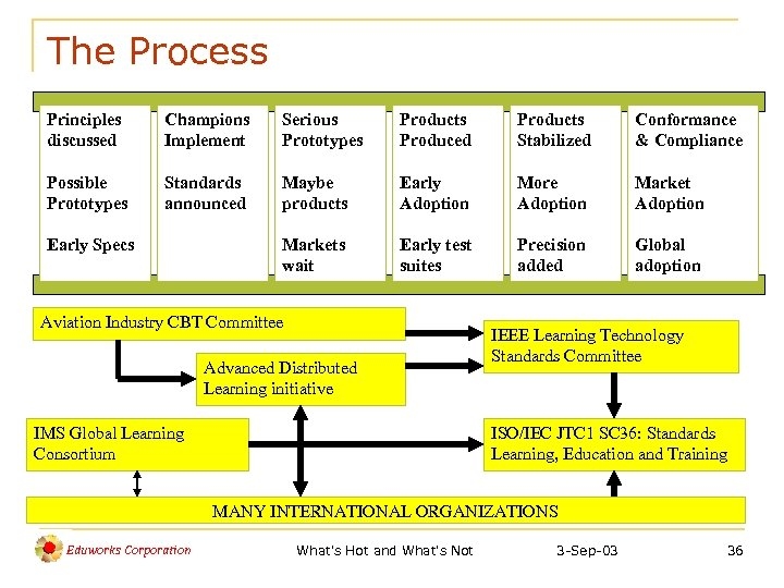 The Process Principles discussed Champions Implement Serious Prototypes Products Produced Products Stabilized Conformance &