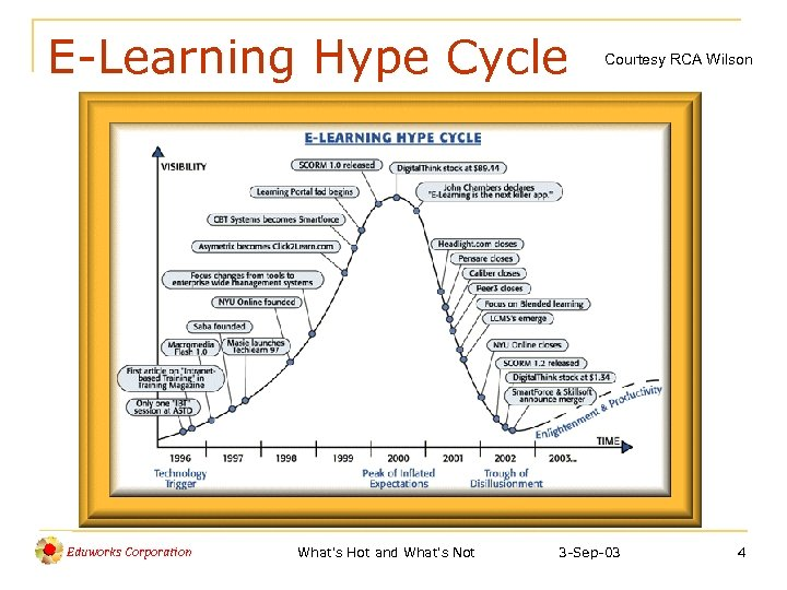 E-Learning Hype Cycle Eduworks Corporation What's Hot and What's Not Courtesy RCA Wilson 3