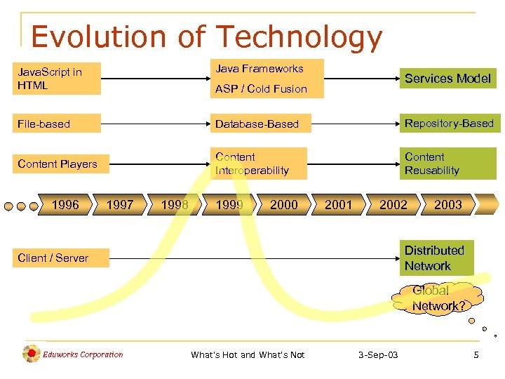 Evolution of Technology Java. Script in HTML Java Frameworks File-based Database-Based Repository-Based Content Players