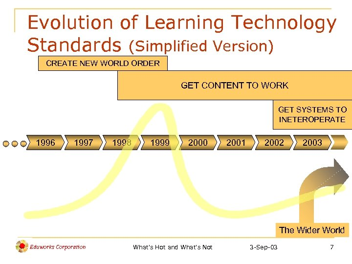 Evolution of Learning Technology Standards (Simplified Version) CREATE NEW WORLD ORDER GET CONTENT TO